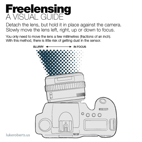 Freelensing Guide