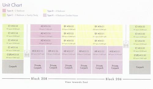 Blk 206-208