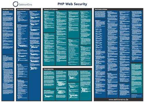 4519009184 3dc1723524 o Lista de tareas para revisar la seguridad en proyectos PHP