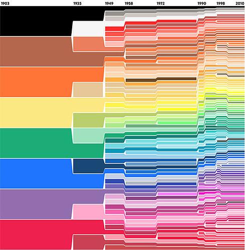 crayola chart