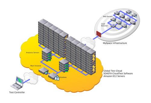Large-scale testing using EC2