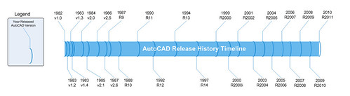 AutoCAD 2011 Timeline by you.