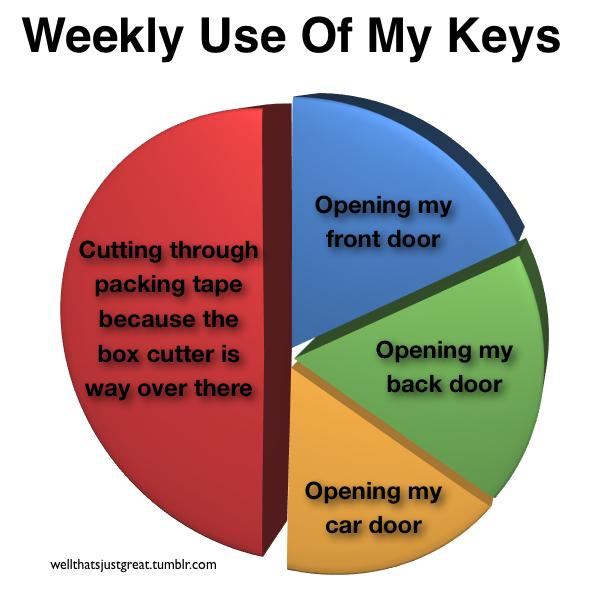 Weekly use of my keys