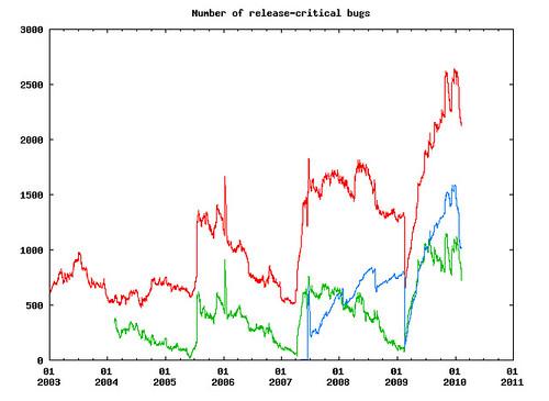 Debian RC bugok - 201002