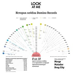 Domino Records Map (lfw09) Tags: domino infographics dominorecords