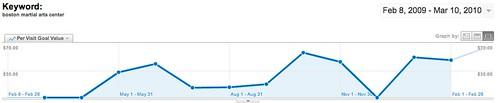Keyword: - Google Analytics