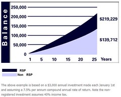 The Power of Compounding in a RRSP