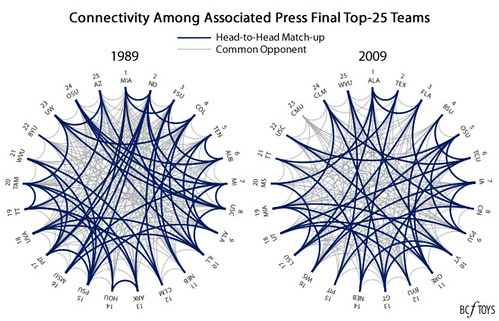 1989 2009 APTop25 Connectivity