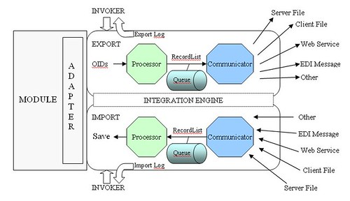 integration_engine_architecture