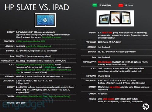 HP Slate vs. IPAD