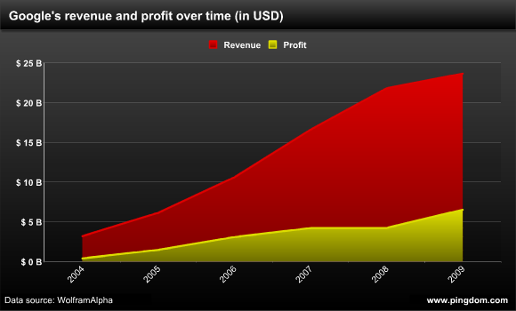 Google revenue and profit over time