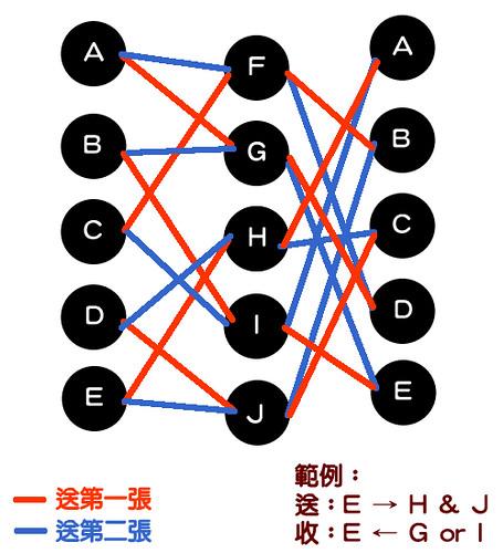 明信片交換活動Part4
