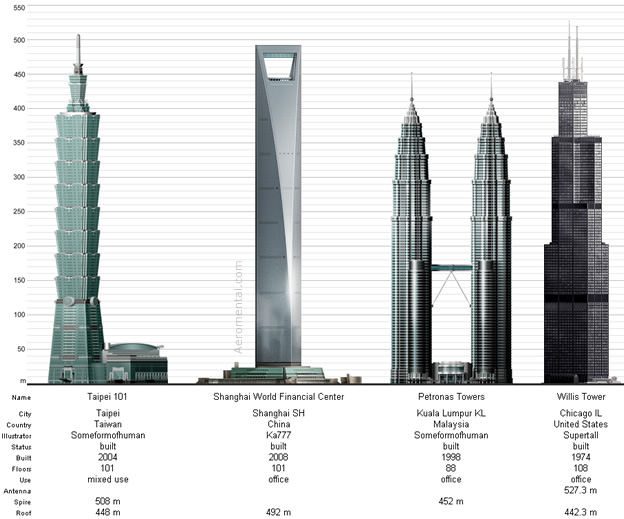 Top 4 tallest buildings in 2009
