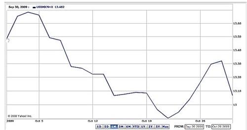 peso-chart