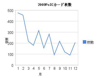2009PoICカード枚数 (by ukikusa3113)