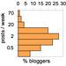 Number of blog posts per week
