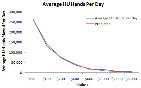 Average number of heads up hands played per day on Full Tilt
