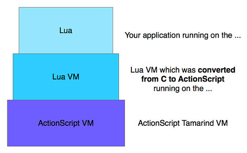 Lua on the Lua VM on the ActionScript VM