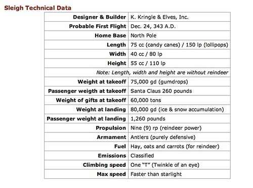 NORAD Sleigh technical data