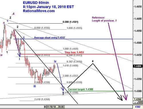 20100118-eurusd-60min