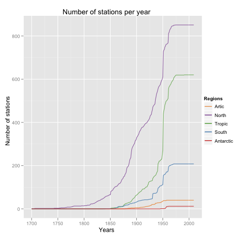 Number of stations per year