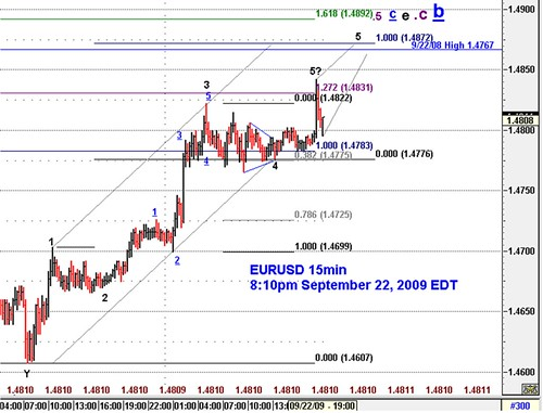 20090922_eurusd_15min_impulse