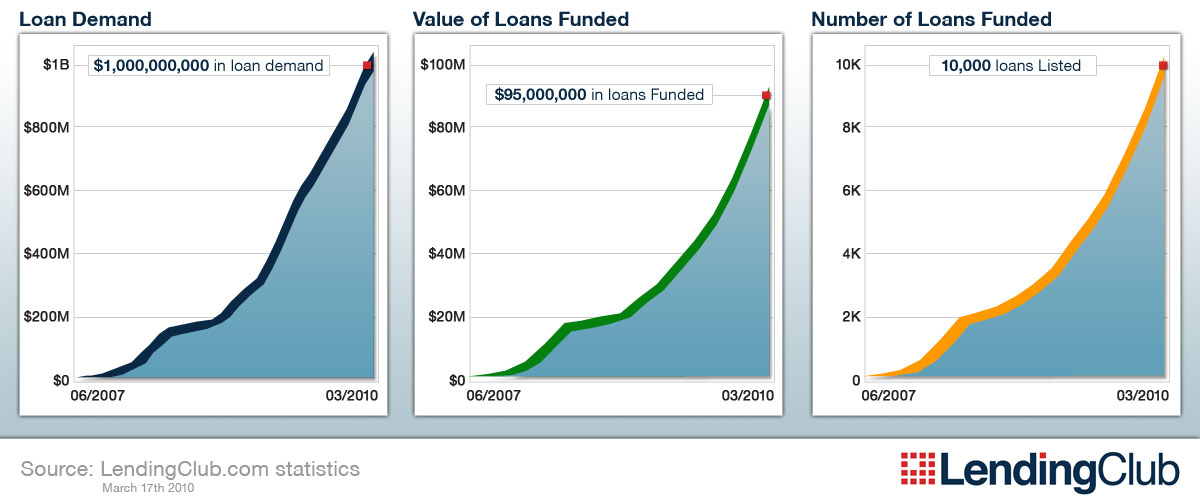 Lending Club Statistics as of March 17, 2010