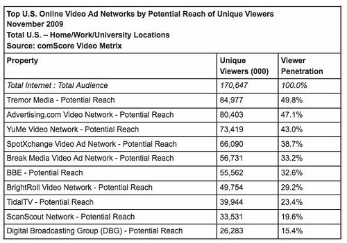 top video ad networks nov 2009