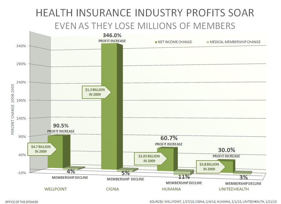 Record Profits Don't Stop Health Insurer's Record Rate Hikes