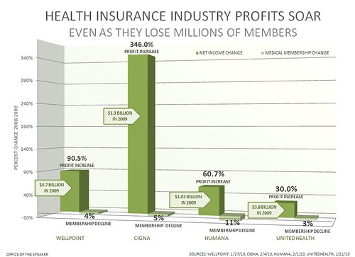 Health Insurance Company Profits