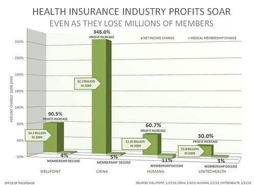 Health Insurance Company Profits