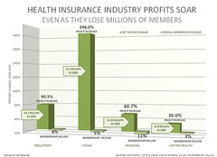 HEALTH INSURANCE INDUSTRY PROFITS SOAR