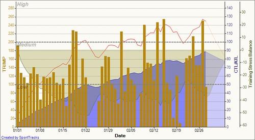 Performance Management Chart 2010-02-28