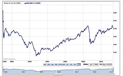 brazil-real-charts