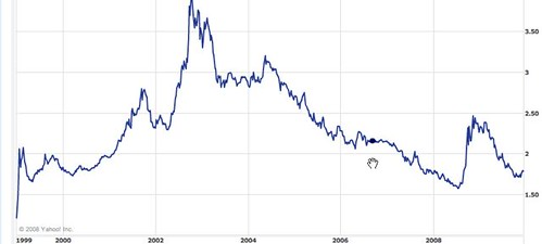 US-dollar-chart