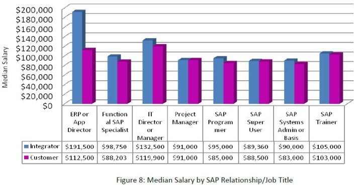 Salaris SAP 2010 per funcions