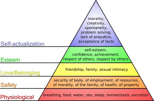 hierarchy of needs. Maslow#39;s Hierarchy of Needs is