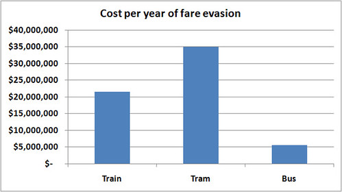 Fare evasion costs
