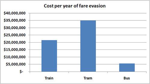 Fare evasion costs