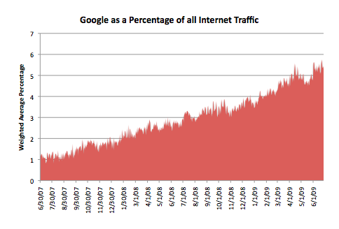 Google's Contribution to Global Internet Traffic