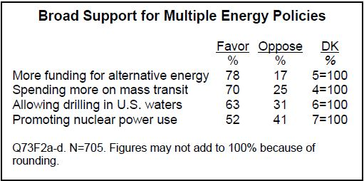 Pew poll on energy policy released 3-2-10