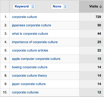 top 10 corporate culture