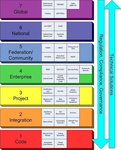 Rybolov Model of Security Management