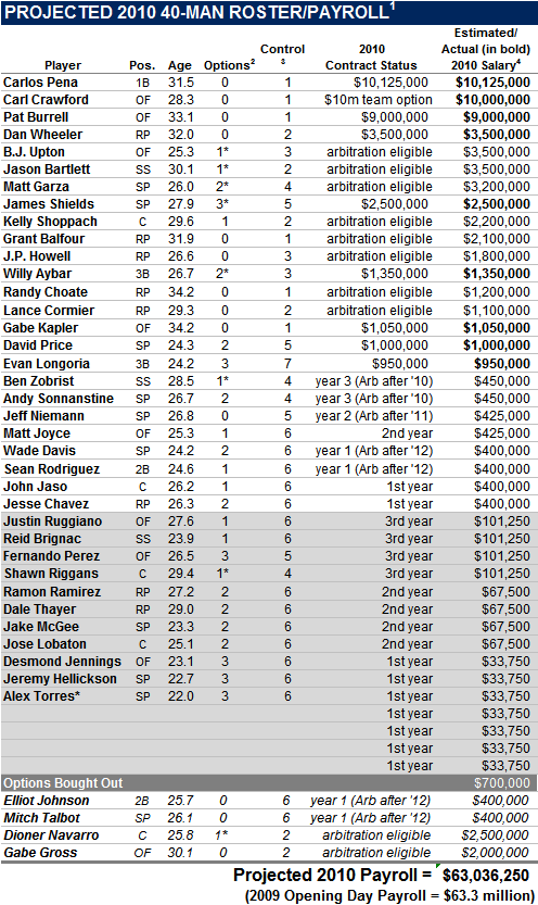 Projected 2010 Tampa Bay Rays 40-Man Roster And Payroll