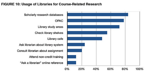 Use of librarians http://projectinfolit.org/pdfs/PIL_Fall2009_Year1Report_12_2009.pdf