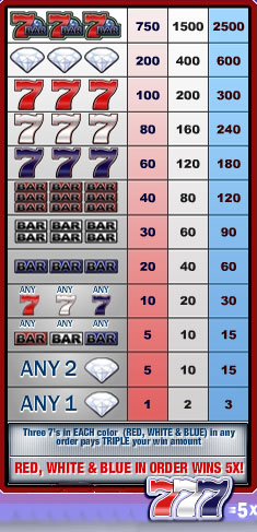 free Sevens and Bars slot game symbols