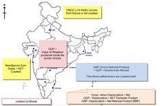 GDP, GNP, NNP UPSC gs economy
