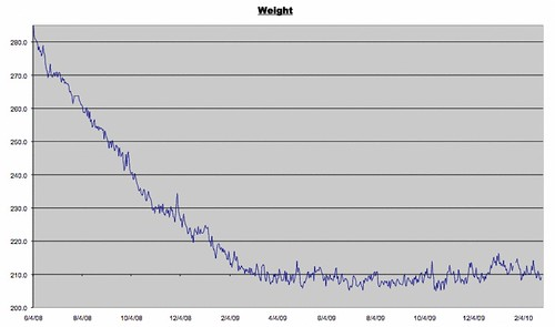 Weight Log for 2/26/2010