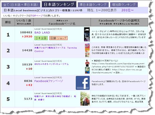 日本語のFacebookページのファン数のランキング(ローカルビジネスのカテゴリー)
