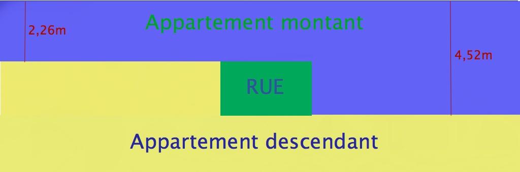 Schéma de l' embriquement de deux appartements